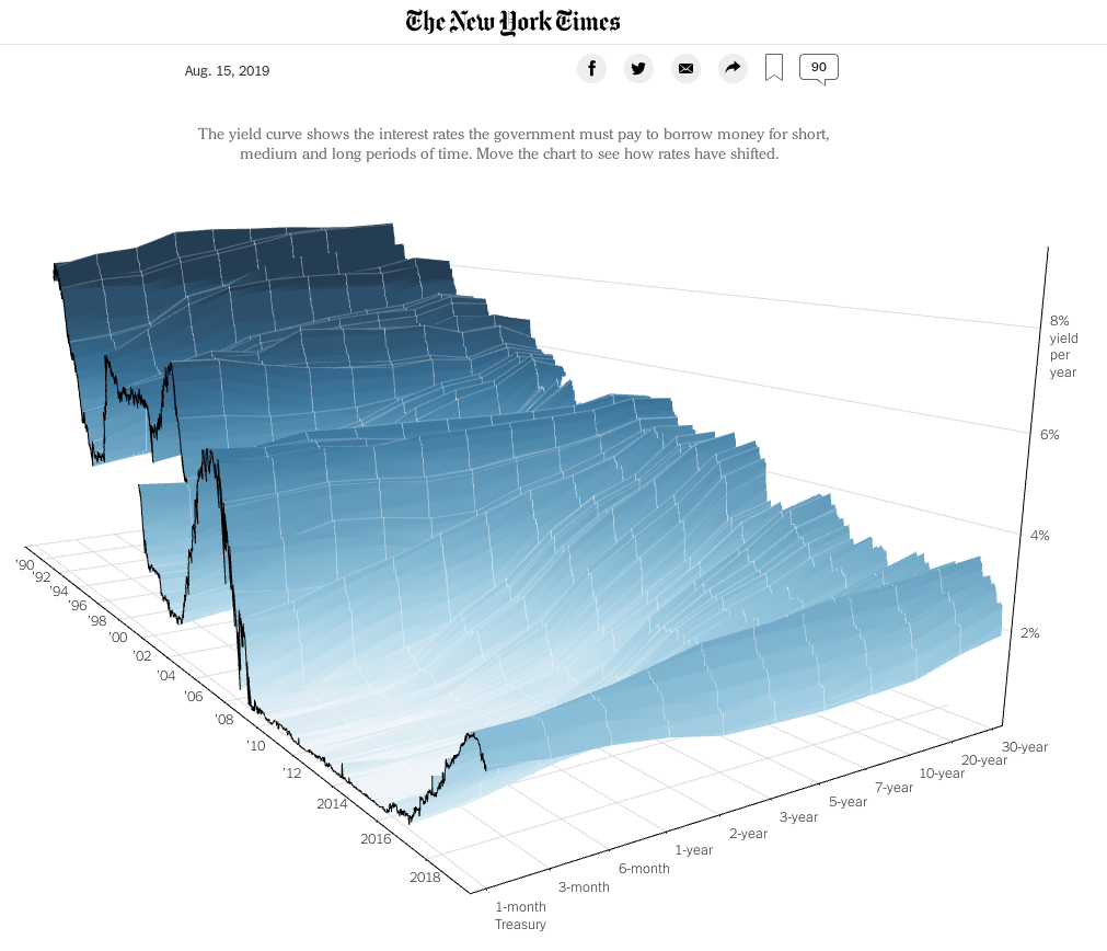 3d yield curve from nytimes